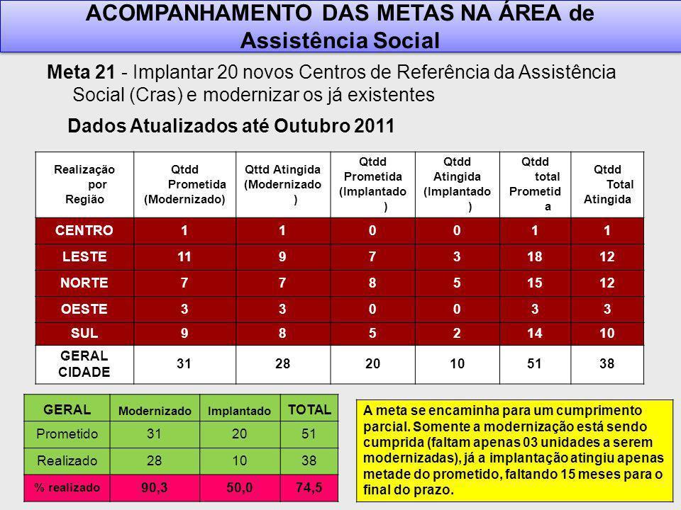 ACOMPANHAMENTO DAS METAS NA ÁREA de Dados Atualizados até Outubro 2011