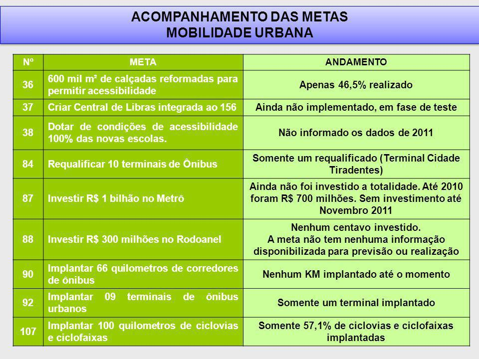 ACOMPANHAMENTO DAS METAS MOBILIDADE URBANA