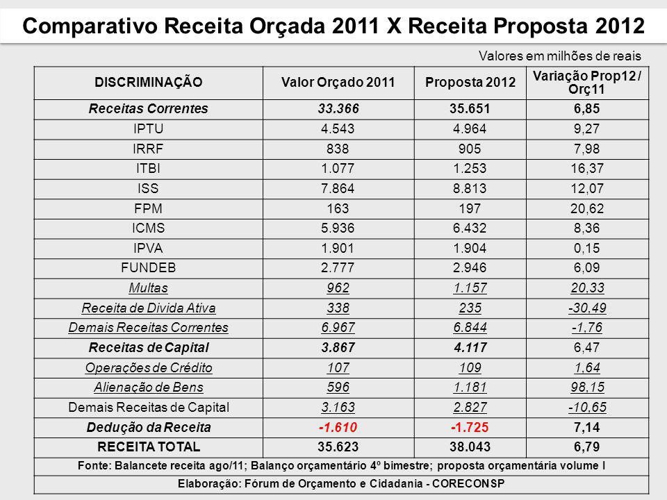 Comparativo Receita Orçada 2011 X Receita Proposta 2012