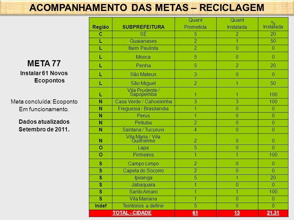 ACOMPANHAMENTO DAS METAS – RECICLAGEM Instalar 61 Novos Ecopontos