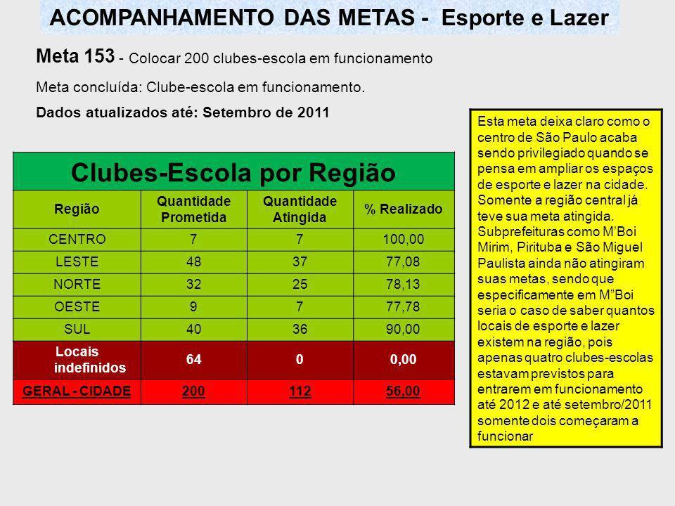 ACOMPANHAMENTO DAS METAS - Esporte e Lazer Clubes-Escola por Região