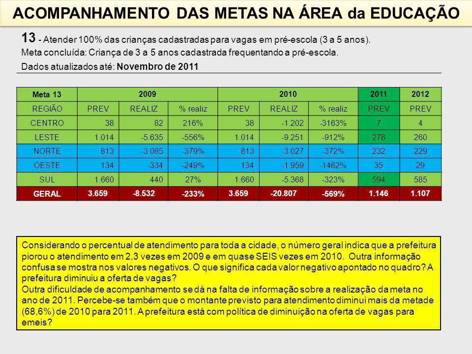 ACOMPANHAMENTO DAS METAS NA ÁREA da EDUCAÇÃO
