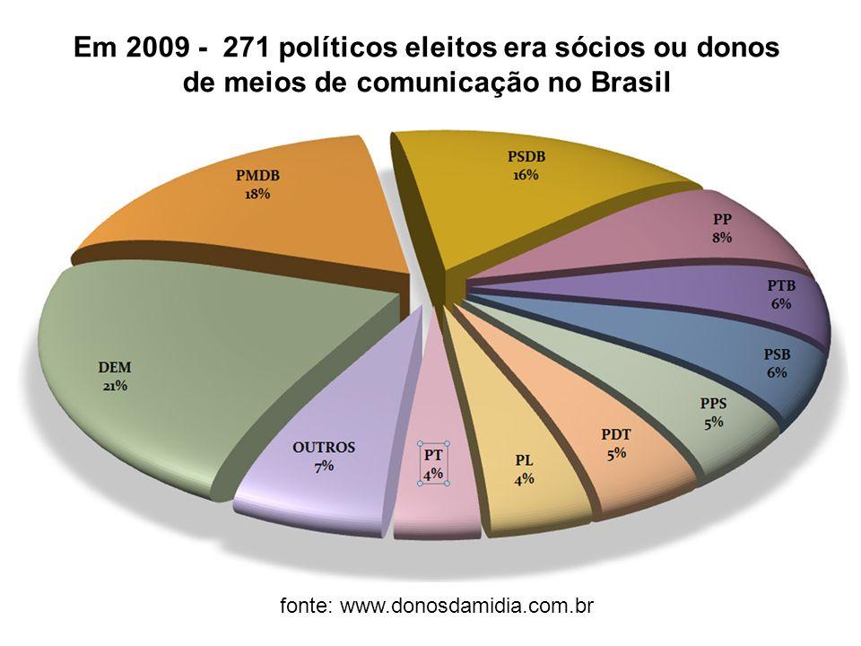 fonte: www.donosdamidia.com.br