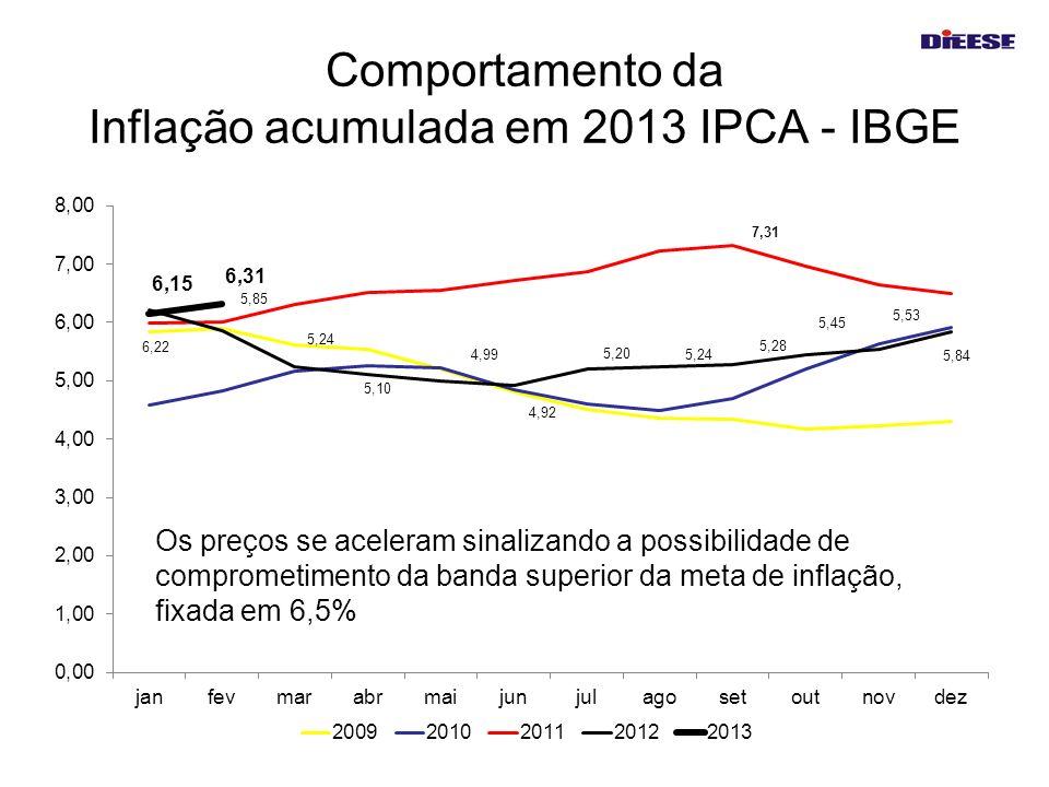 Comportamento da Inflação acumulada em 2013 IPCA - IBGE
