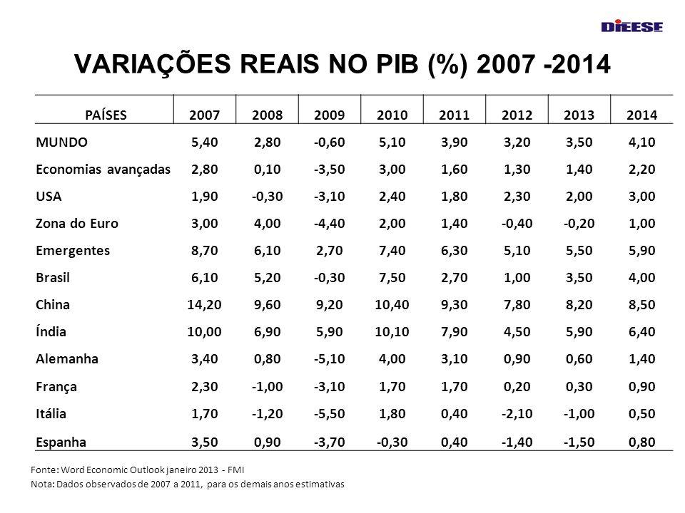 VARIAÇÕES REAIS NO PIB (%) 2007 -2014