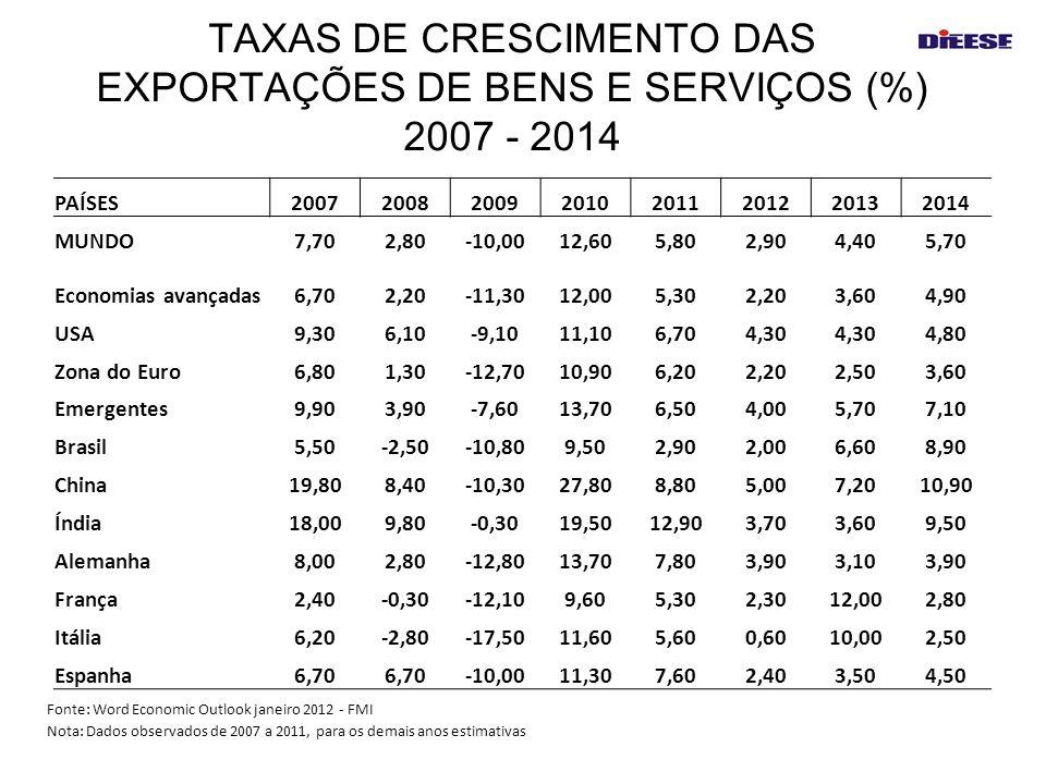 TAXAS DE CRESCIMENTO DAS EXPORTAÇÕES DE BENS E SERVIÇOS (%) 2007 - 2014