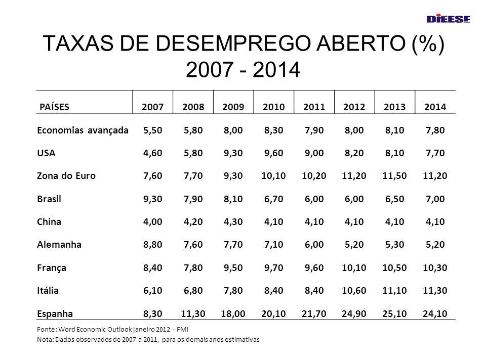 TAXAS DE DESEMPREGO ABERTO (%) 2007 - 2014
