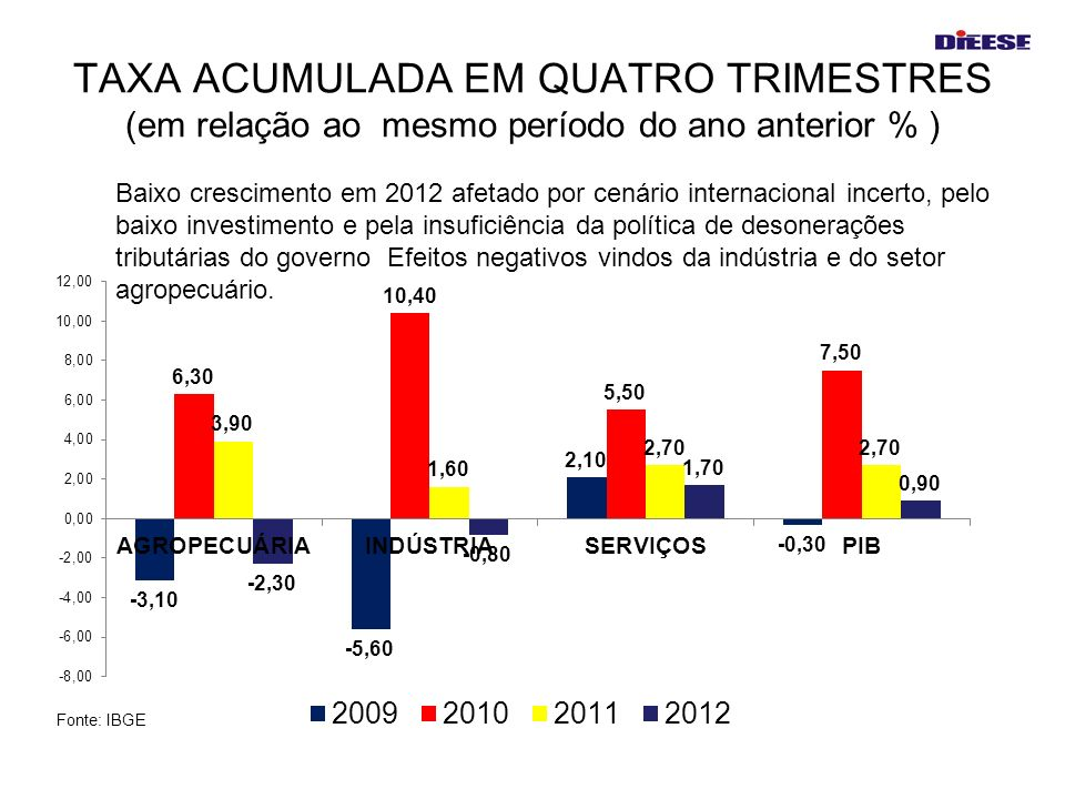 TAXA ACUMULADA EM QUATRO TRIMESTRES (em relação ao mesmo período do ano anterior % )