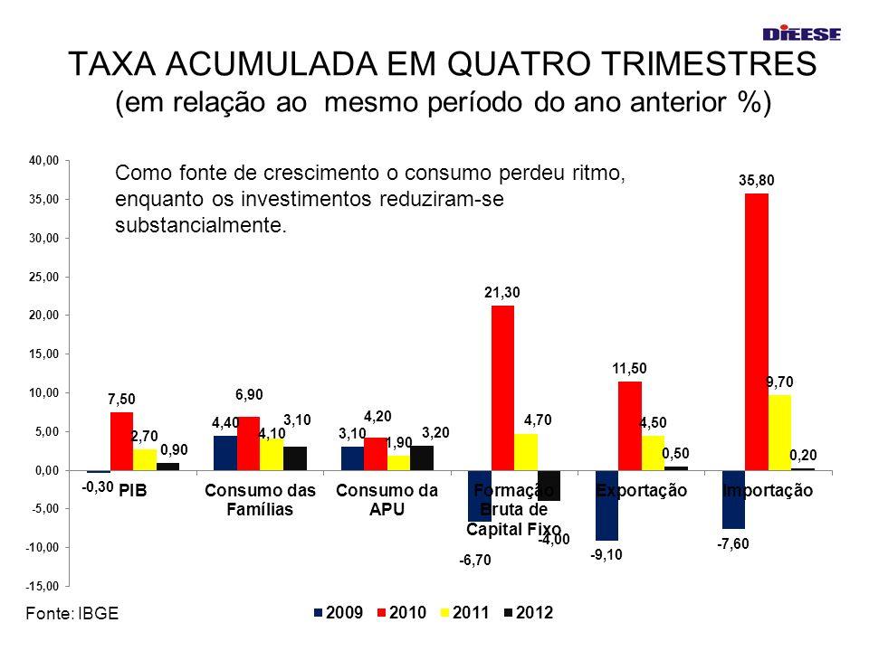 TAXA ACUMULADA EM QUATRO TRIMESTRES (em relação ao mesmo período do ano anterior %)