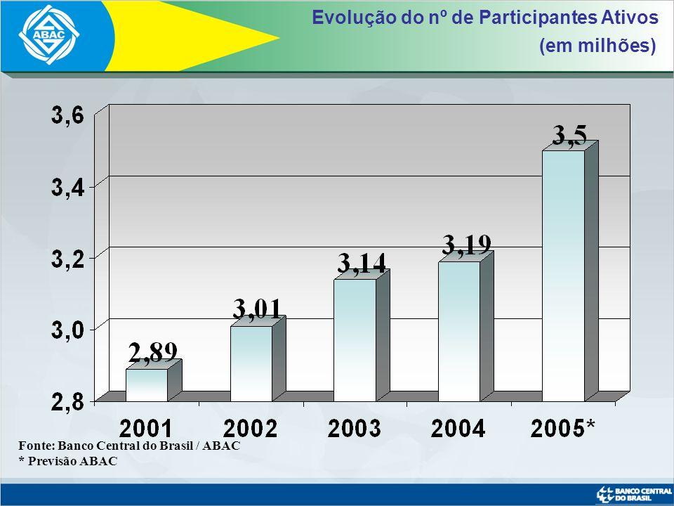 Evolução do nº de Participantes Ativos