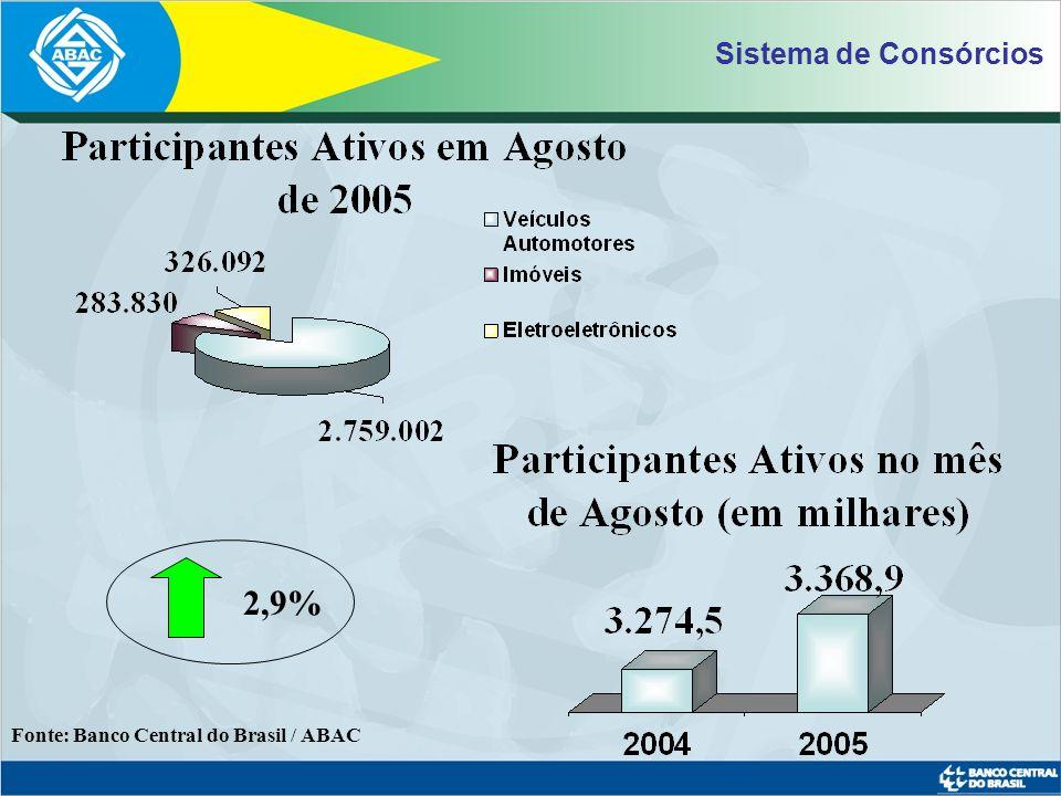 Sistema de Consórcios 2,9% Fonte: Banco Central do Brasil / ABAC