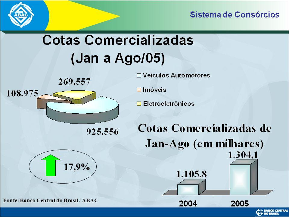 Sistema de Consórcios 17,9% Fonte: Banco Central do Brasil / ABAC