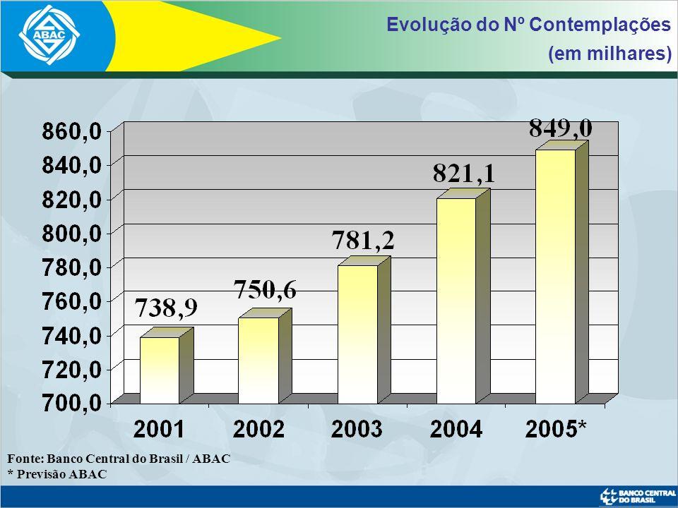 Evolução do Nº Contemplações (em milhares)