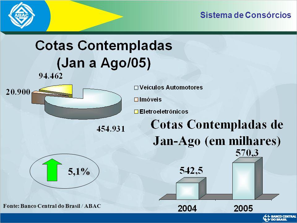 Sistema de Consórcios 5,1% Fonte: Banco Central do Brasil / ABAC