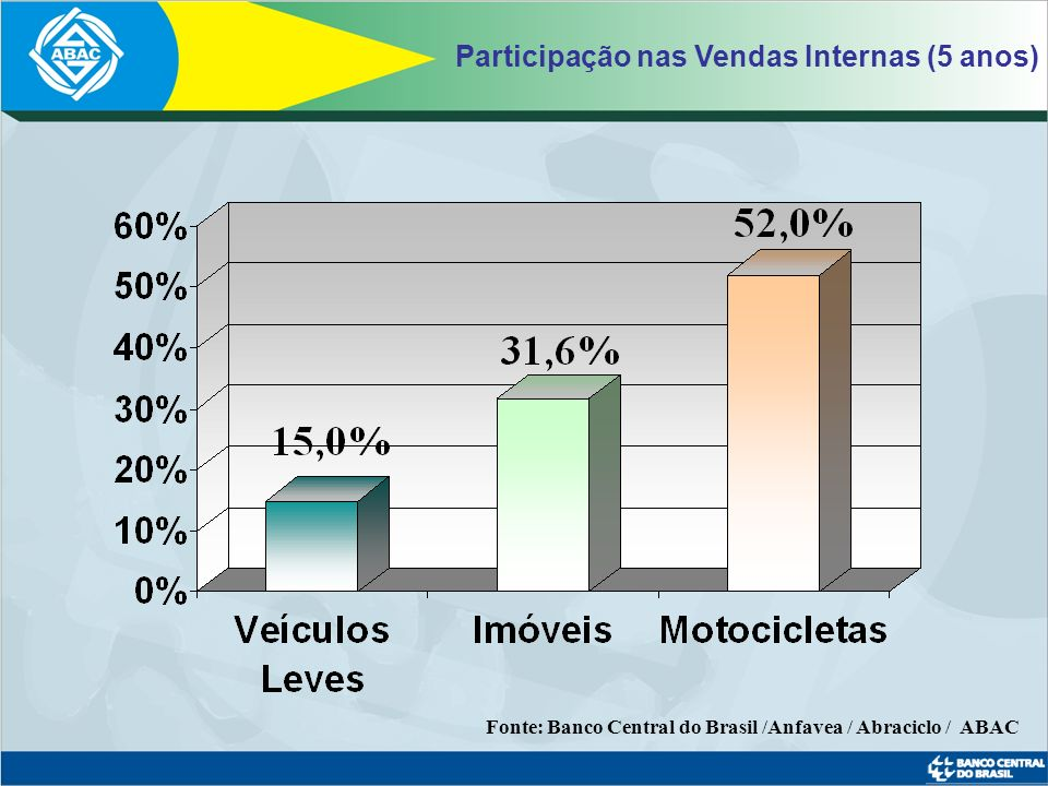 Participação nas Vendas Internas (5 anos)