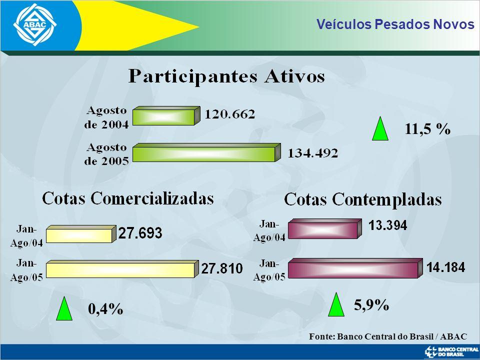 11,5 % 5,9% 0,4% Veículos Pesados Novos