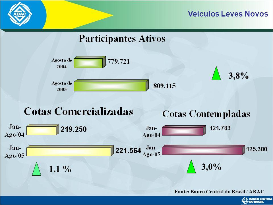 3,8% 3,0% 1,1 % Veículos Leves Novos
