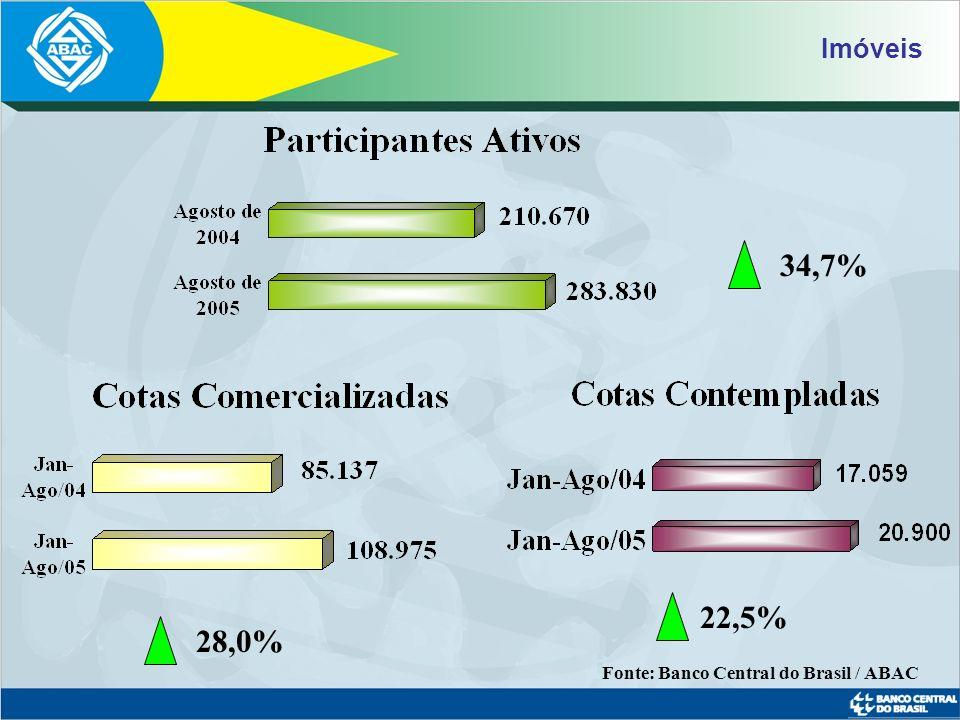 Imóveis 34,7% 22,5% 28,0% Fonte: Banco Central do Brasil / ABAC