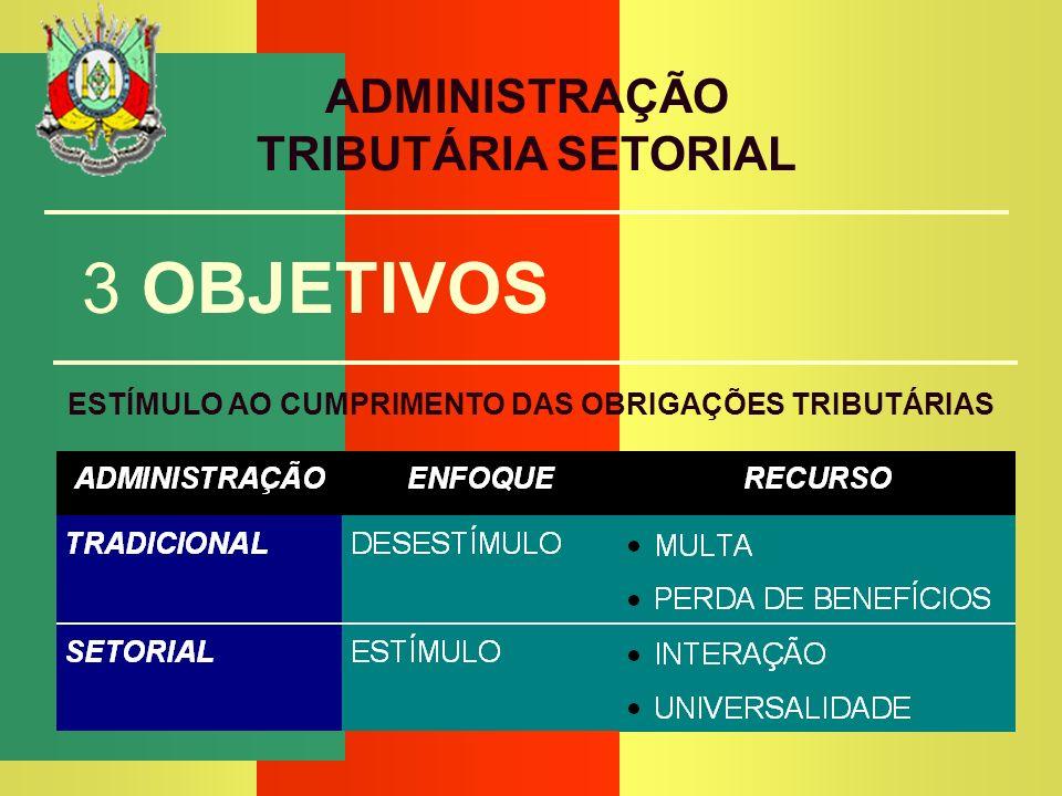 OBJETIVOS SECRETARIA DA FAZENDA ADMINISTRAÇÃO TRIBUTÁRIA SETORIAL