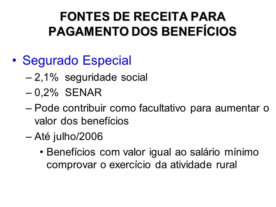 FONTES DE RECEITA PARA PAGAMENTO DOS BENEFÍCIOS