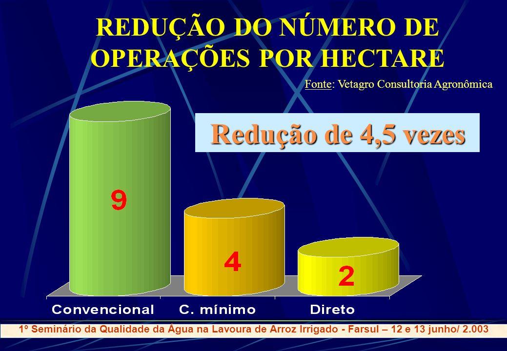 REDUÇÃO DO NÚMERO DE OPERAÇÕES POR HECTARE