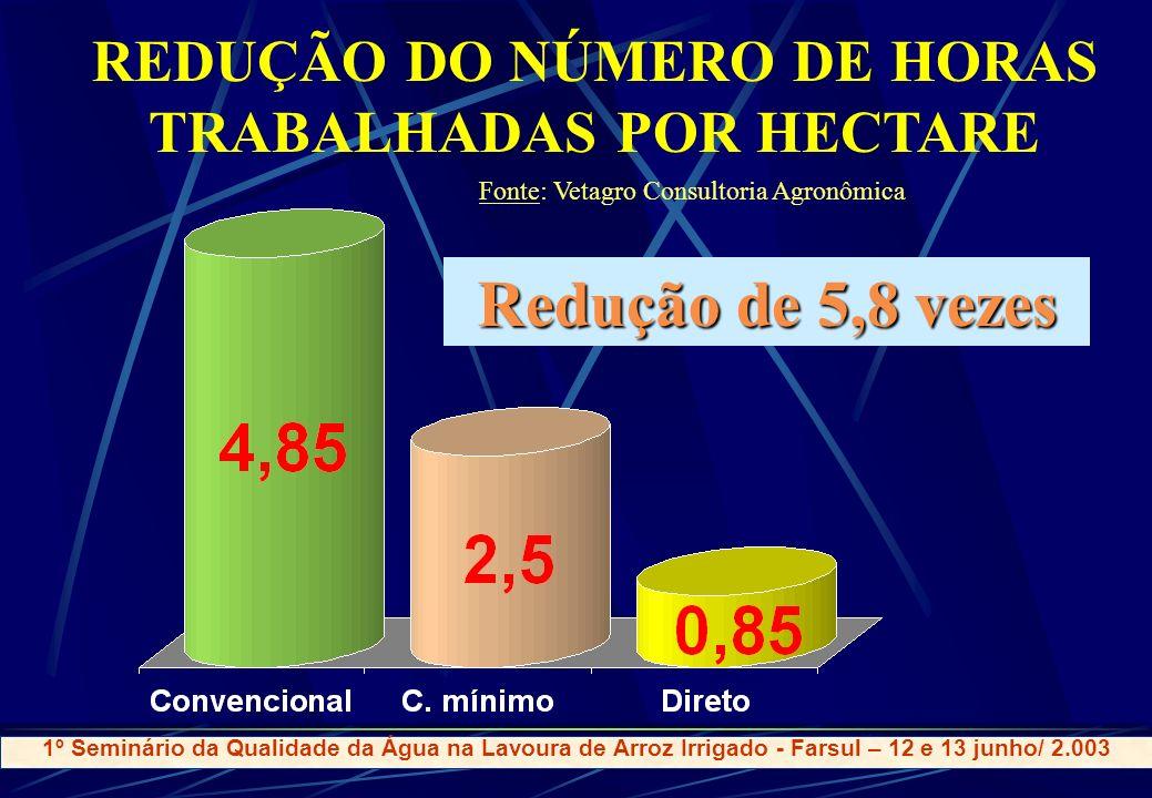 REDUÇÃO DO NÚMERO DE HORAS TRABALHADAS POR HECTARE