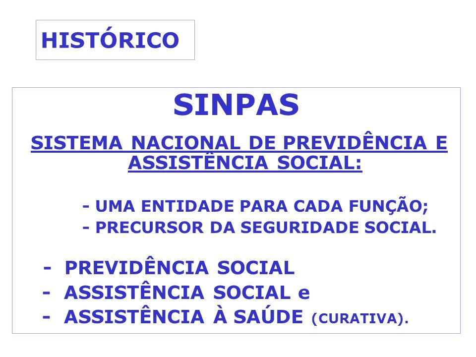 SISTEMA NACIONAL DE PREVIDÊNCIA E ASSISTÊNCIA SOCIAL: