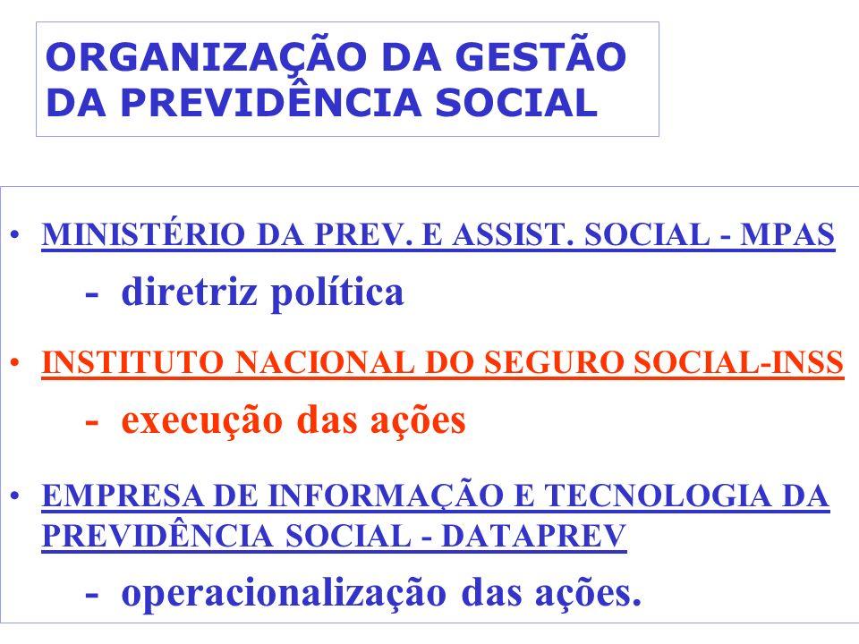 ORGANIZAÇÃO DA GESTÃO DA PREVIDÊNCIA SOCIAL