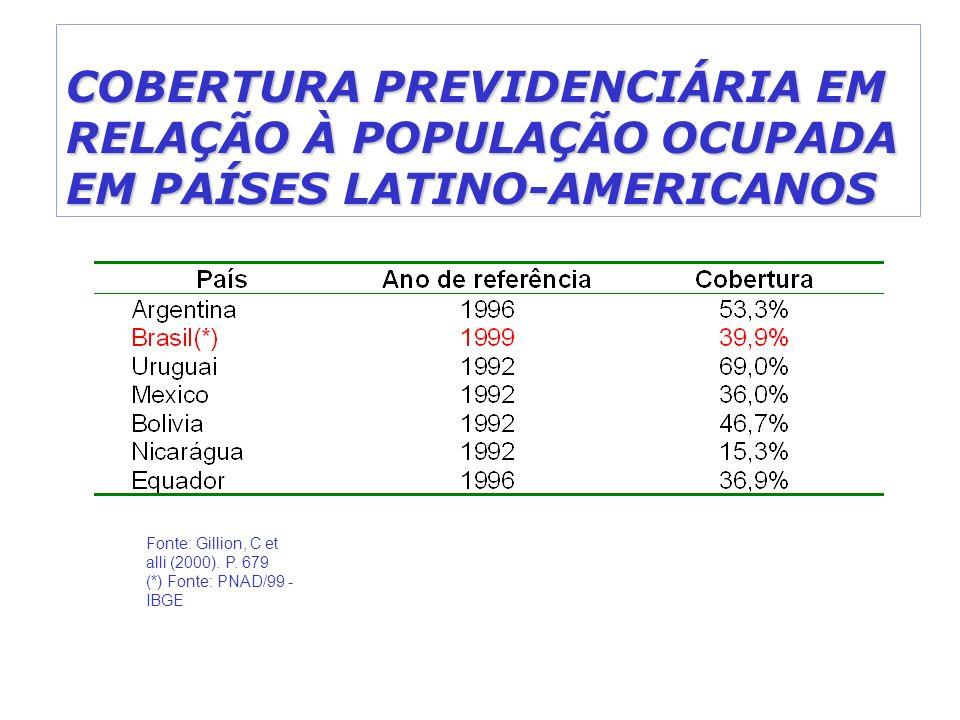 COBERTURA PREVIDENCIÁRIA EM RELAÇÃO À POPULAÇÃO OCUPADA EM PAÍSES LATINO-AMERICANOS