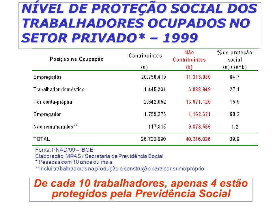 NÍVEL DE PROTEÇÃO SOCIAL DOS TRABALHADORES OCUPADOS NO SETOR PRIVADO