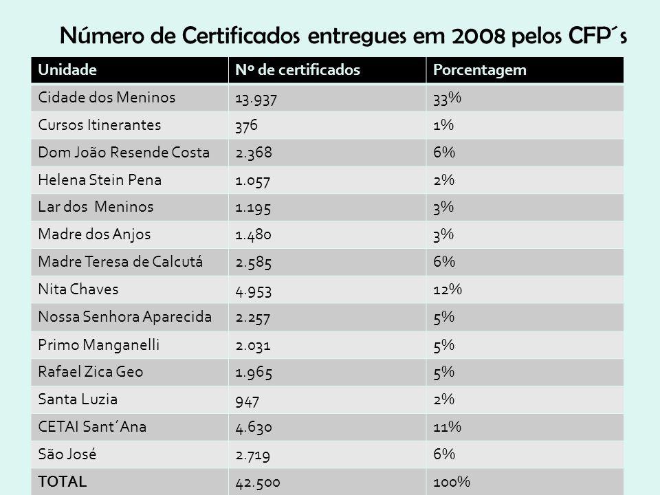 Número de Certificados entregues em 2008 pelos CFP´s