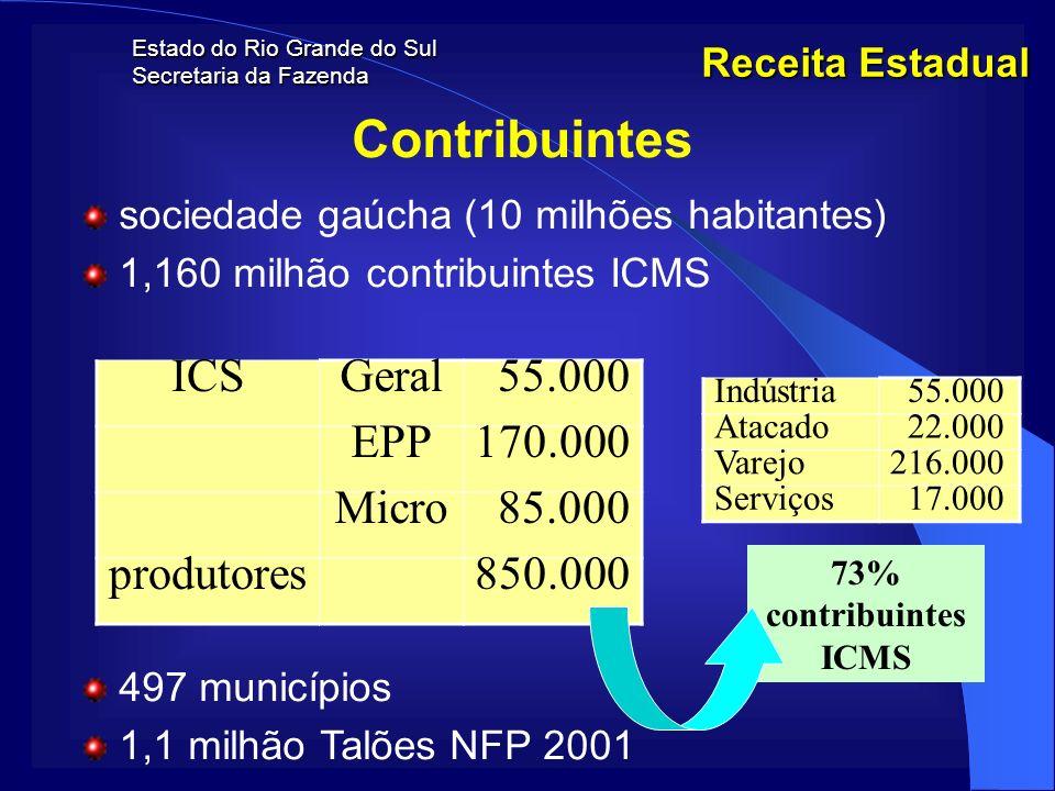 Contribuintes ICS Geral 55.000 EPP 170.000 Micro 85.000 produtores