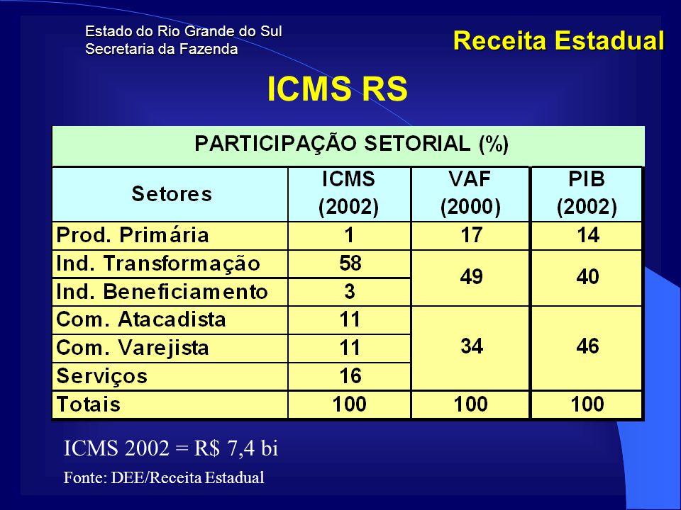 ICMS RS Receita Estadual ICMS 2002 = R$ 7,4 bi
