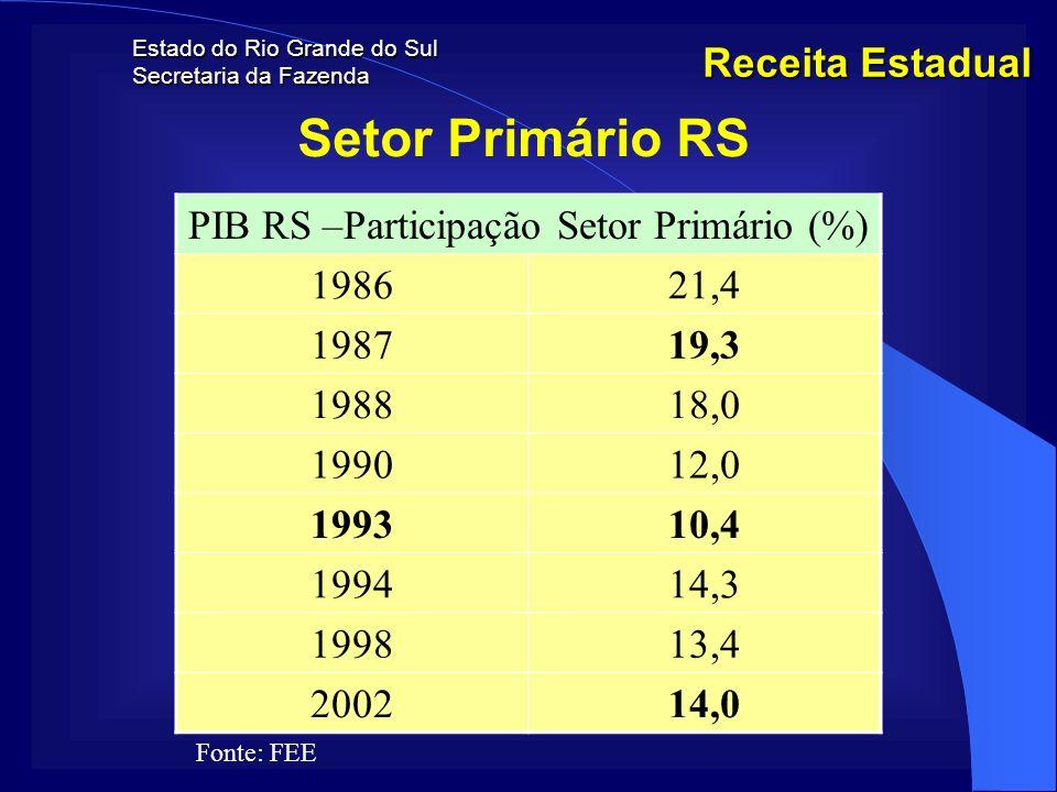 PIB RS –Participação Setor Primário (%)