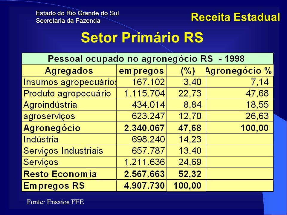Setor Primário RS Receita Estadual Fonte: Ensaios FEE