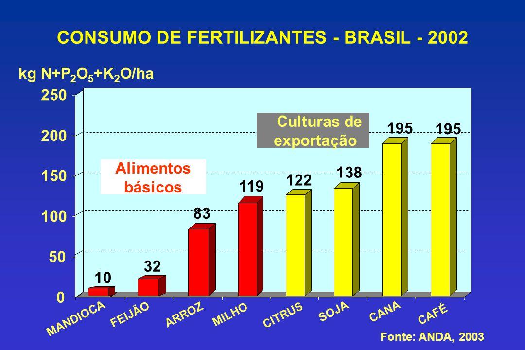CONSUMO DE FERTILIZANTES - BRASIL - 2002