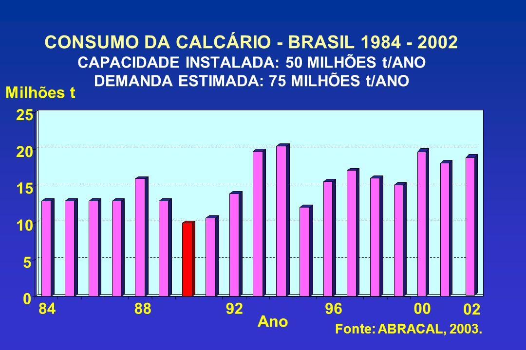 CONSUMO DA CALCÁRIO - BRASIL 1984 - 2002 CAPACIDADE INSTALADA: 50 MILHÕES t/ANO DEMANDA ESTIMADA: 75 MILHÕES t/ANO