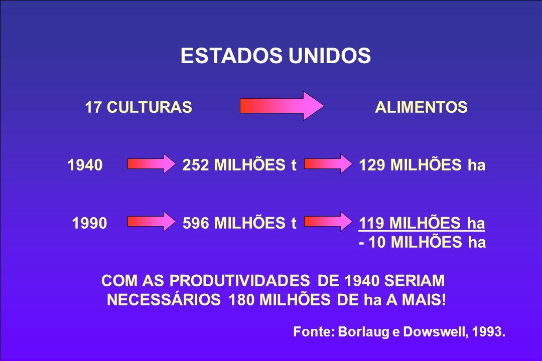 ESTADOS UNIDOS 17 CULTURAS ALIMENTOS 1940 252 MILHÕES t 129 MILHÕES ha