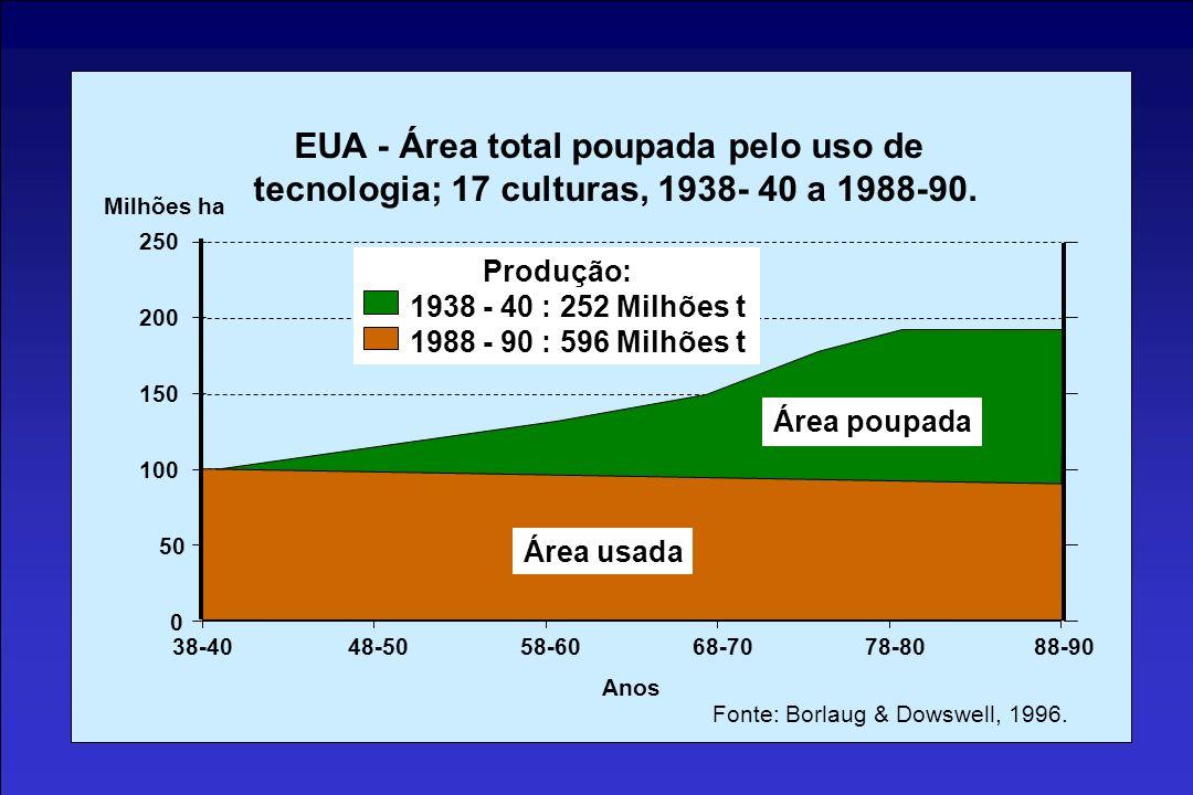 EUA - Área total poupada pelo uso de