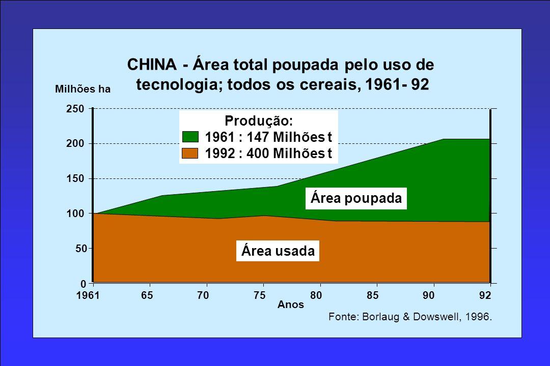 CHINA - Área total poupada pelo uso de