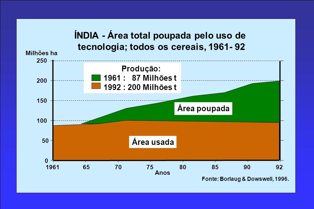 ÍNDIA - Área total poupada pelo uso de