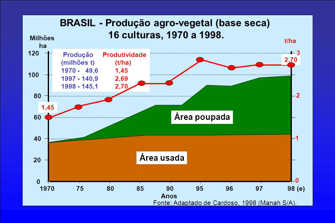 BRASIL - Produção agro-vegetal (base seca)