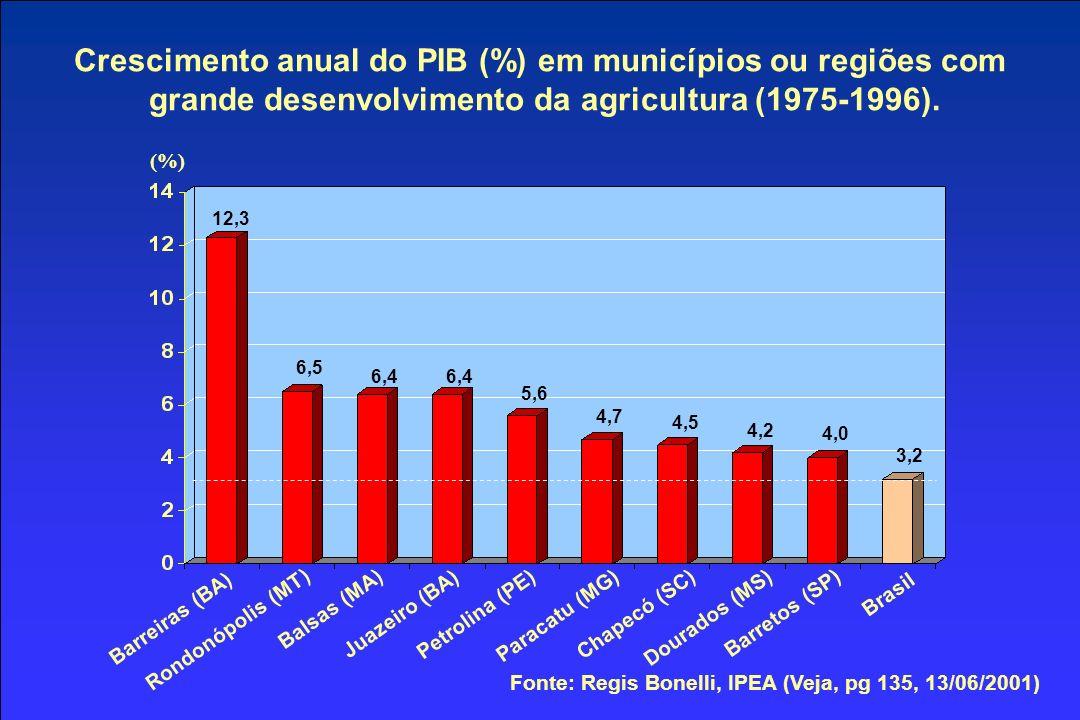 Crescimento anual do PIB (%) em municípios ou regiões com