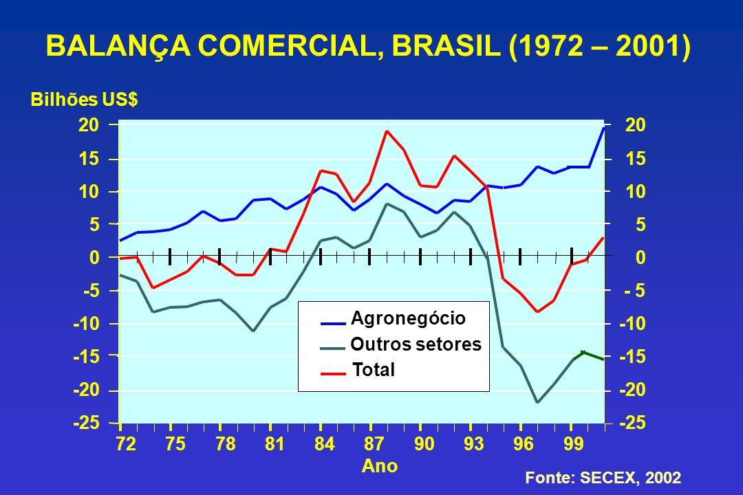 BALANÇA COMERCIAL, BRASIL (1972 – 2001)