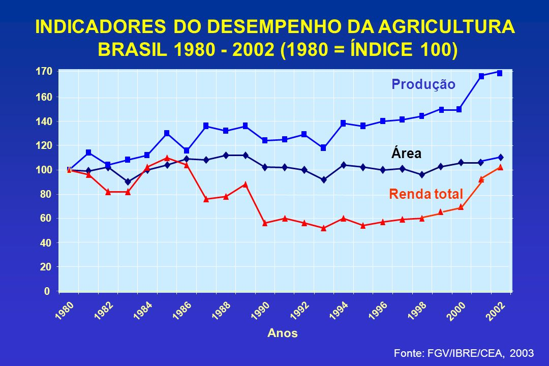 INDICADORES DO DESEMPENHO DA AGRICULTURA