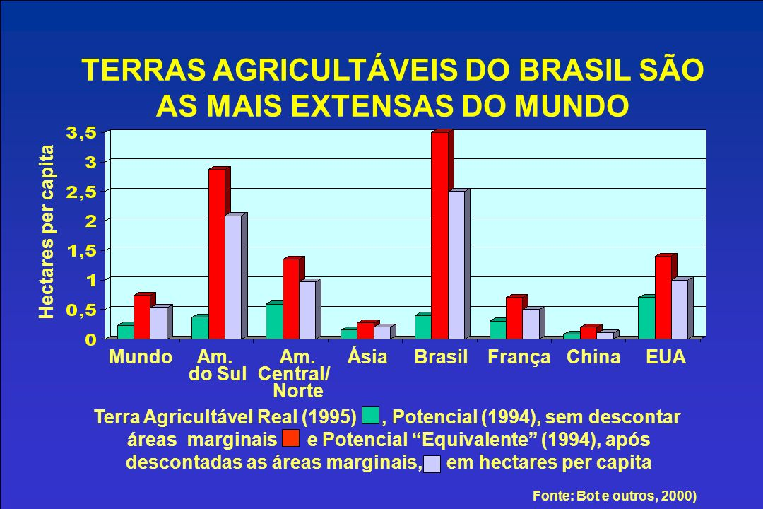 TERRAS AGRICULTÁVEIS DO BRASIL SÃO AS MAIS EXTENSAS DO MUNDO