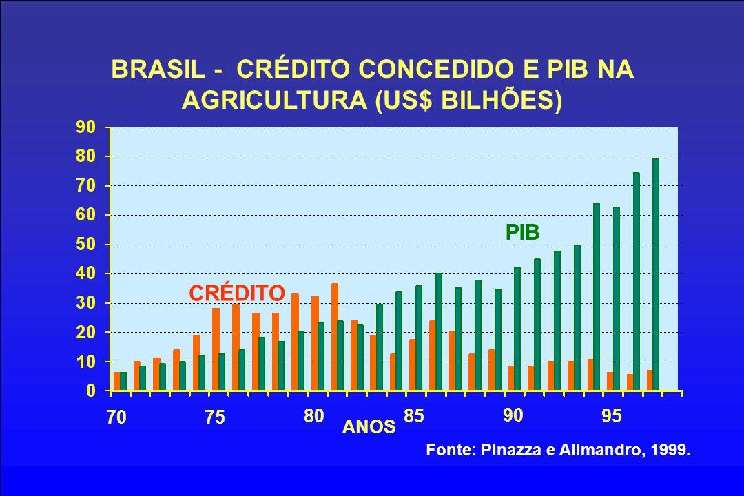 BRASIL - CRÉDITO CONCEDIDO E PIB NA AGRICULTURA (US$ BILHÕES)