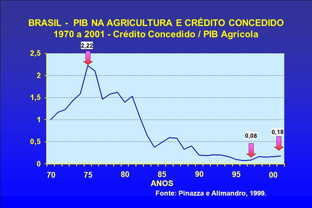 BRASIL - PIB NA AGRICULTURA E CRÉDITO CONCEDIDO