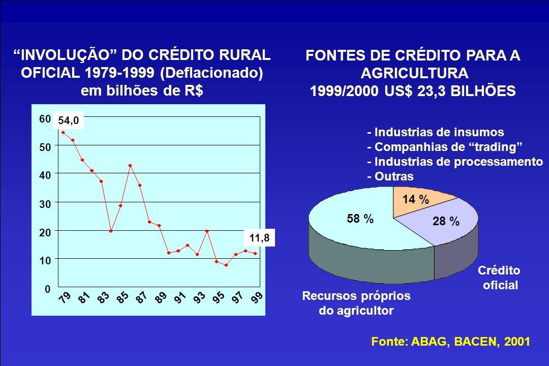 INVOLUÇÃO DO CRÉDITO RURAL OFICIAL 1979-1999 (Deflacionado)