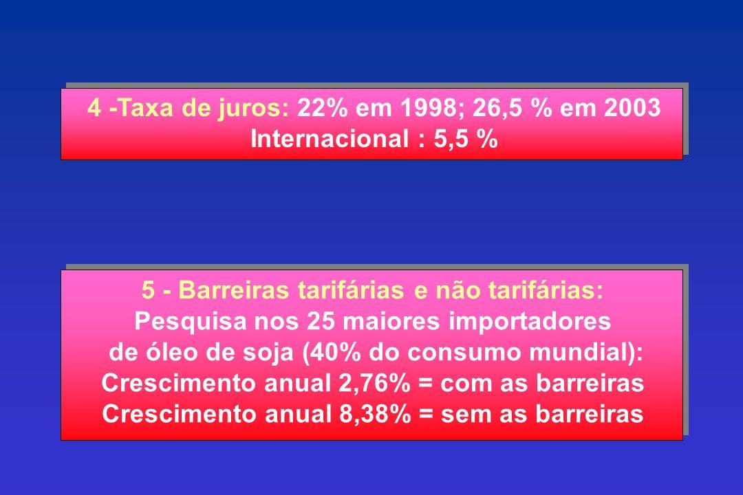 4 -Taxa de juros: 22% em 1998; 26,5 % em 2003 Internacional : 5,5 %